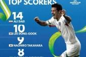 افتخاری دیگر : آقای گل جهان در صدر بهترین گلزنان تاریخ جام ملت های آسیا