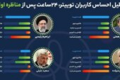 خشم و عصبانیت کاربران توئیتر از مهرعلیزاده /محسن رضایی بالاخره به رئیسی رسید